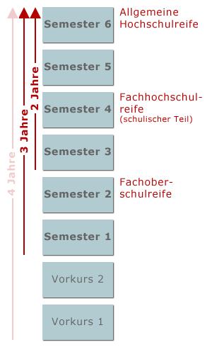 Ausbildungsphasen bis zum Abitur: 4 Jahre vom Vorkurs 1, 3 Jahre vom Semester 1, 2 Jahre vom Semester 3